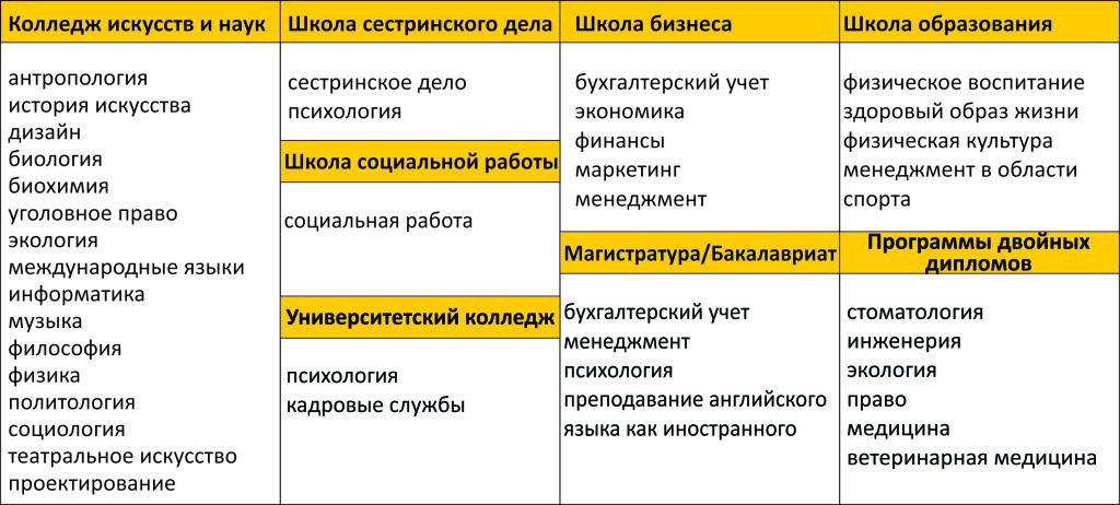 факультеты и специальности